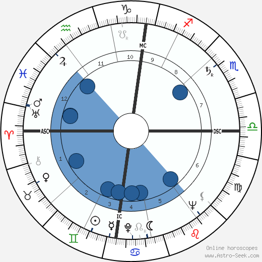 Geoffrey Finsberg wikipedia, horoscope, astrology, instagram