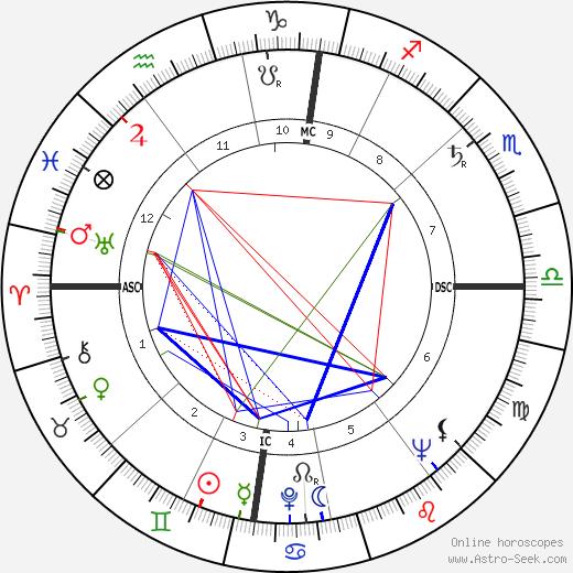 Geoffrey Finsberg birth chart, Geoffrey Finsberg astro natal horoscope, astrology