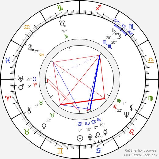 George Englund birth chart, biography, wikipedia 2019, 2020