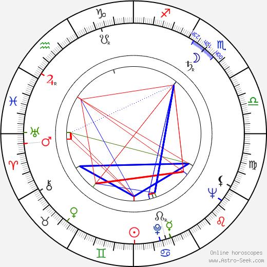 George Englund birth chart, George Englund astro natal horoscope, astrology