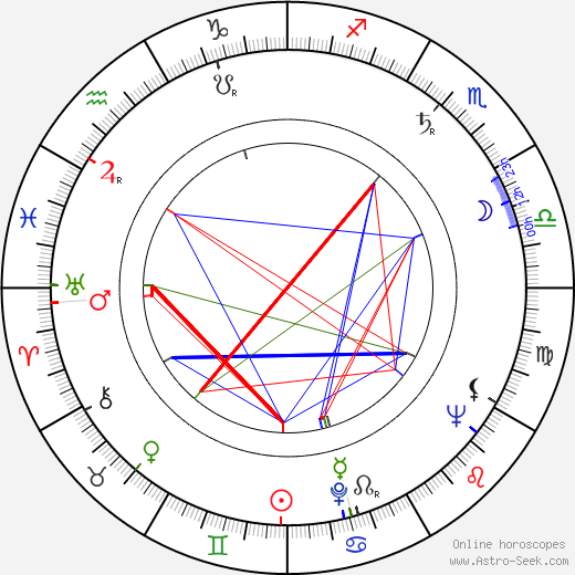 Georgi Alurkov astro natal birth chart, Georgi Alurkov horoscope, astrology