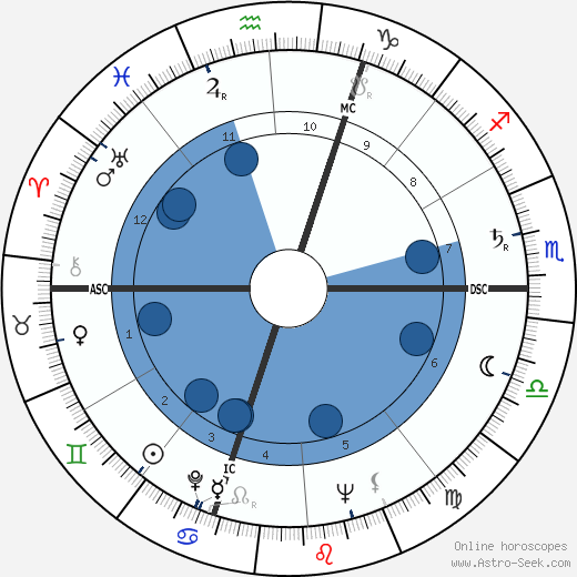 Giovanni Viola wikipedia, horoscope, astrology, instagram
