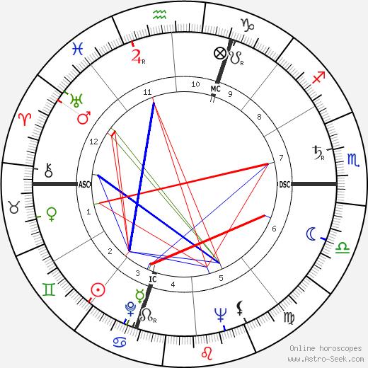 Джованни Виола Giovanni Viola день рождения гороскоп, Giovanni Viola Натальная карта онлайн