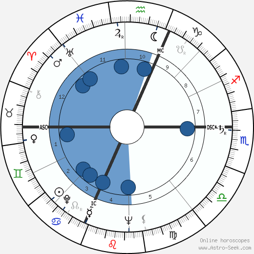 Giuseppe Dordoni wikipedia, horoscope, astrology, instagram