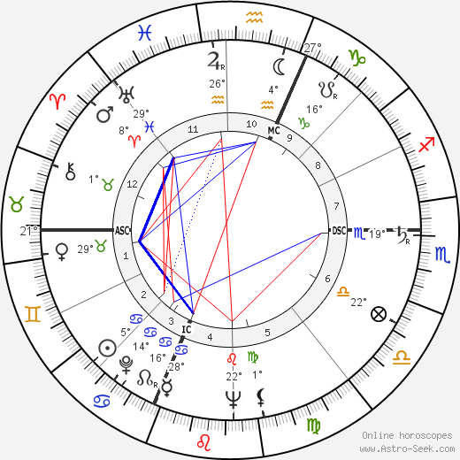 Giuseppe Dordoni birth chart, biography, wikipedia 2019, 2020