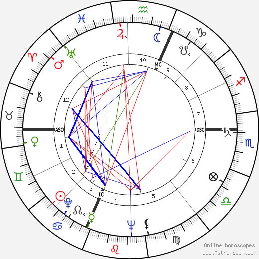 Giuseppe Dordoni день рождения гороскоп, Giuseppe Dordoni Натальная карта онлайн