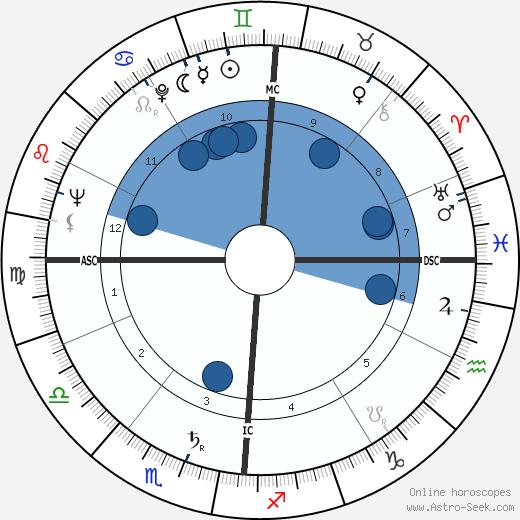 Guglielmo Oppezzo wikipedia, horoscope, astrology, instagram