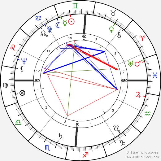 Guglielmo Oppezzo tema natale, oroscopo, Guglielmo Oppezzo oroscopi gratuiti, astrologia