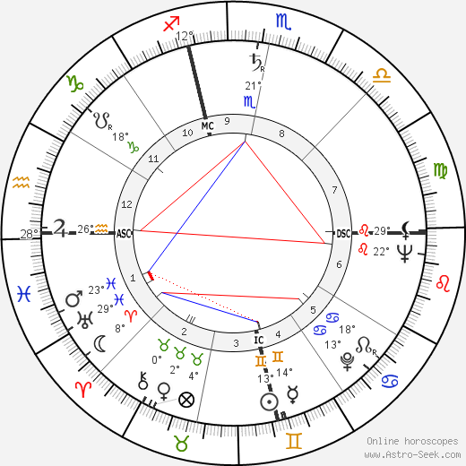 Hamilton III Fish birth chart, biography, wikipedia 2018, 2019