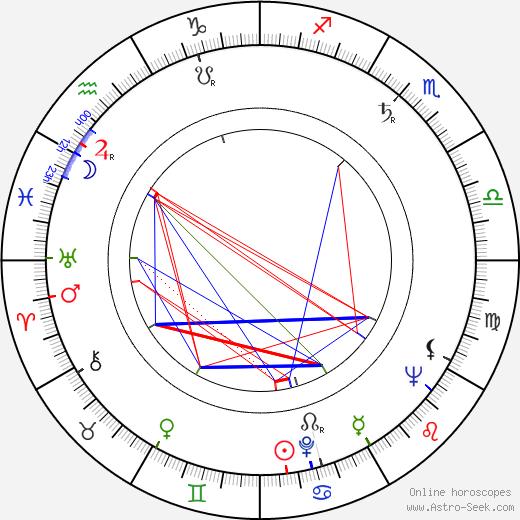 Howard Erskine birth chart, Howard Erskine astro natal horoscope, astrology