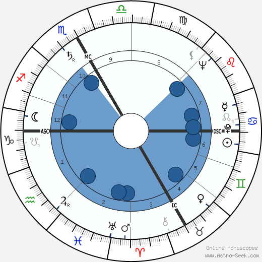 Ingeborg Bachmann wikipedia, horoscope, astrology, instagram