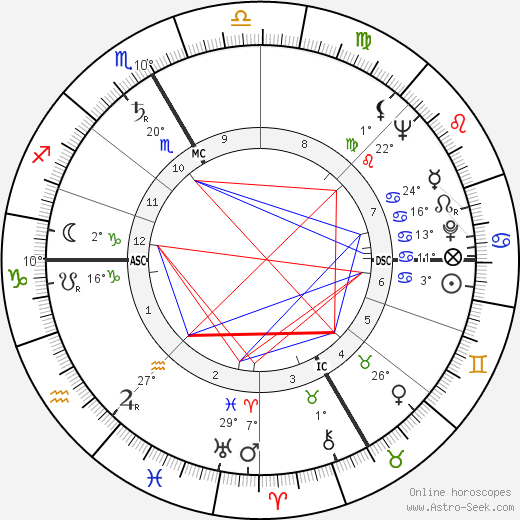 Ingeborg Bachmann birth chart, biography, wikipedia 2018, 2019