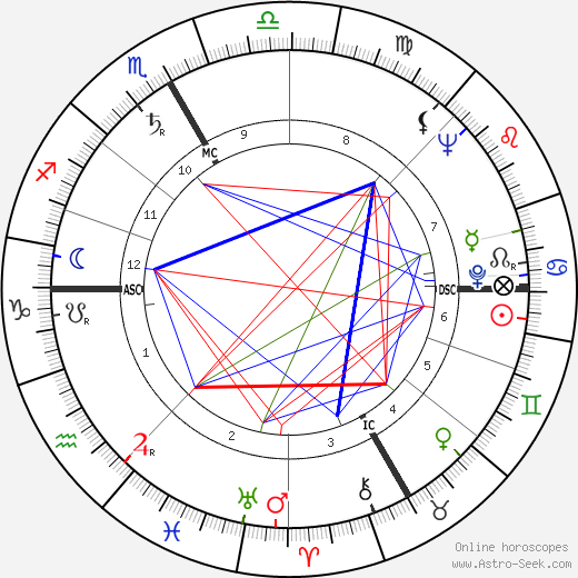 Ingeborg Bachmann astro natal birth chart, Ingeborg Bachmann horoscope, astrology