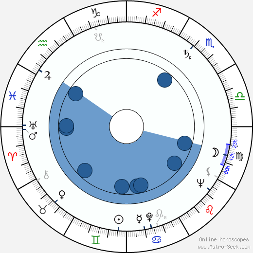 Irina Hudova wikipedia, horoscope, astrology, instagram
