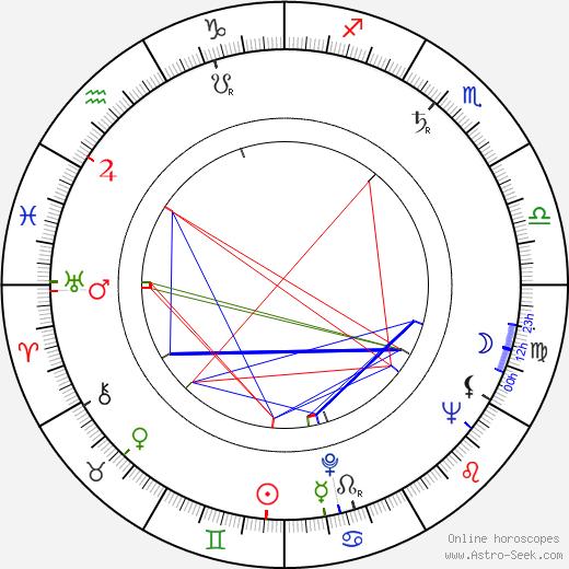 Irina Hudova день рождения гороскоп, Irina Hudova Натальная карта онлайн