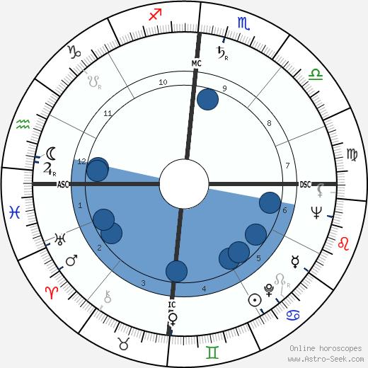 James K. Baxter wikipedia, horoscope, astrology, instagram