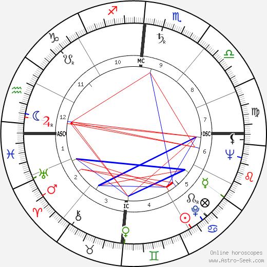 James K. Baxter tema natale, oroscopo, James K. Baxter oroscopi gratuiti, astrologia