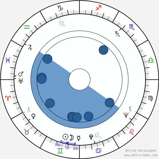 James Landis wikipedia, horoscope, astrology, instagram