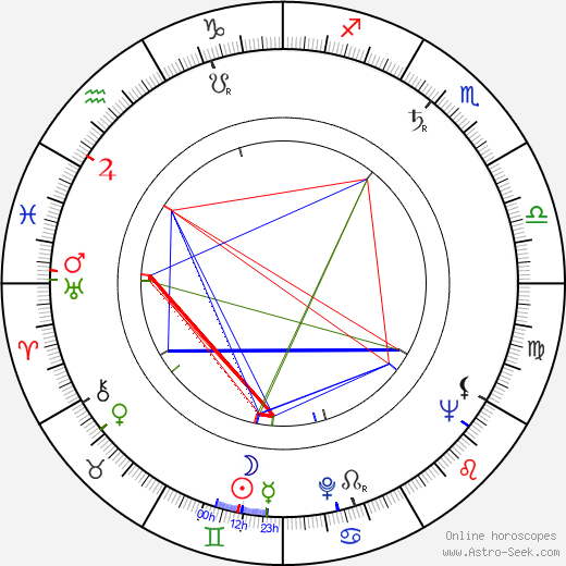 James Landis tema natale, oroscopo, James Landis oroscopi gratuiti, astrologia