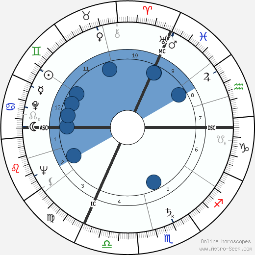 Jérôme Lejeune wikipedia, horoscope, astrology, instagram