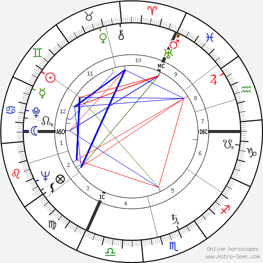 Жером Лежён Jérôme Lejeune день рождения гороскоп, Jérôme Lejeune Натальная карта онлайн
