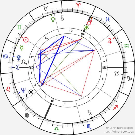 Jérôme Lejeune tema natale, oroscopo, Jérôme Lejeune oroscopi gratuiti, astrologia
