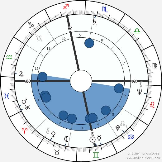 John Diebold wikipedia, horoscope, astrology, instagram
