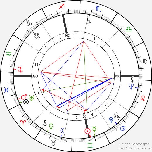 John Diebold день рождения гороскоп, John Diebold Натальная карта онлайн