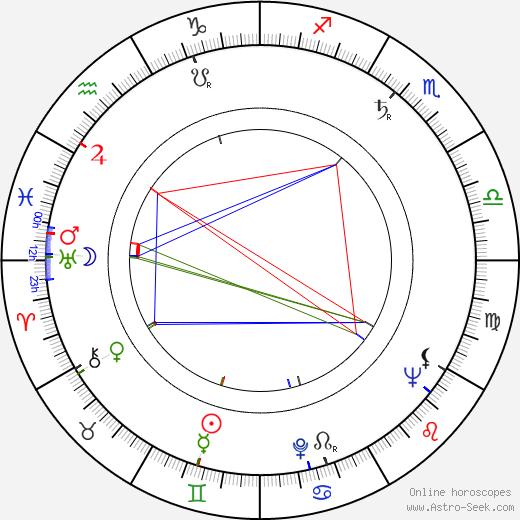 Judith Malina birth chart, Judith Malina astro natal horoscope, astrology