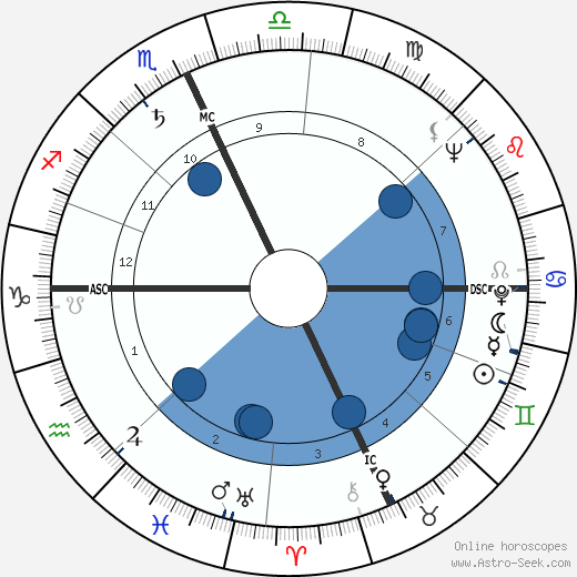 Horoscope for Tuesday, June 26th, Today the Moon square Neptune reveals dreamy tendencies, passivity, illusions and emotional disturbance. Read more/5(3).