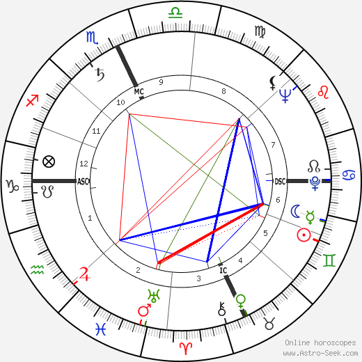 Джун Хэвер June Haver день рождения гороскоп, June Haver Натальная карта онлайн