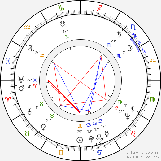 Kaarlo Gustafsson birth chart, biography, wikipedia 2017, 2018