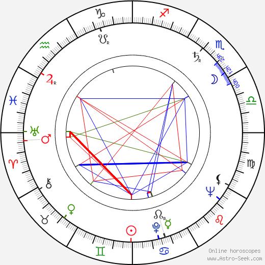 Kaarlo Gustafsson astro natal birth chart, Kaarlo Gustafsson horoscope, astrology