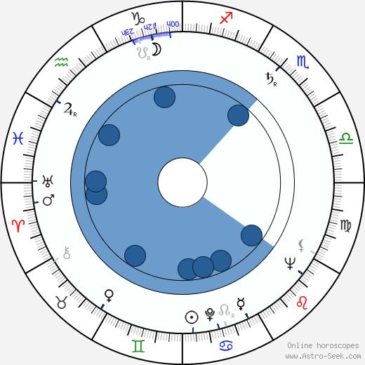 Karel Kosík wikipedia, horoscope, astrology, instagram