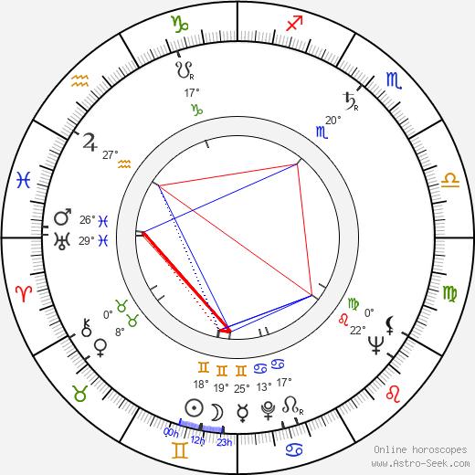 Lionel Jeffries birth chart, biography, wikipedia 2020, 2021