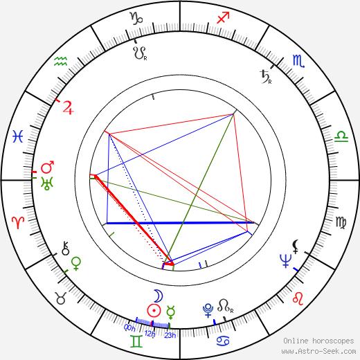 Lionel Jeffries birth chart, Lionel Jeffries astro natal horoscope, astrology