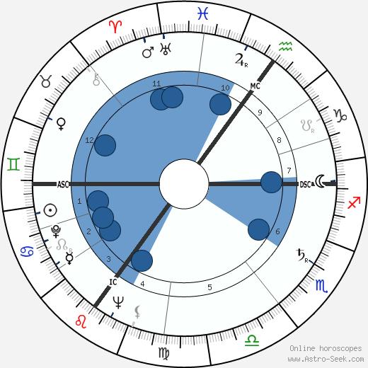 Margaret Joan Anstee wikipedia, horoscope, astrology, instagram
