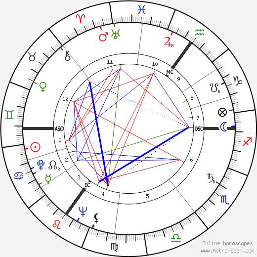 Margaret Joan Anstee birth chart, Margaret Joan Anstee astro natal horoscope, astrology
