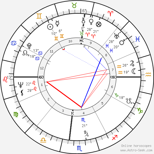 Marilyn Monroe birth chart, biography, wikipedia 2018, 2019