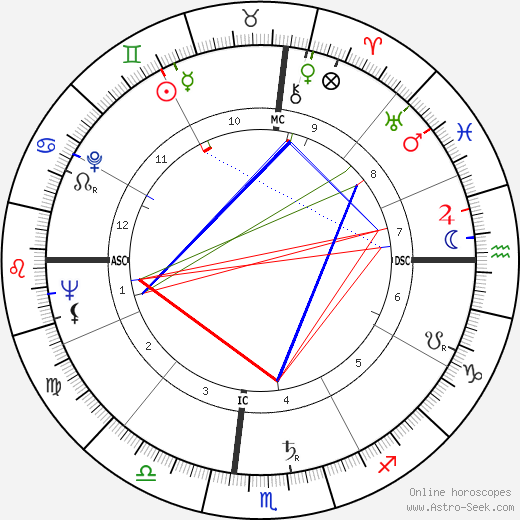 Marilyn Monroe astro natal birth chart, Marilyn Monroe horoscope, astrology