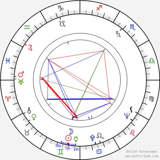 Martti Kurki tema natale, oroscopo, Martti Kurki oroscopi gratuiti, astrologia