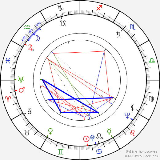 Mel Brooks astro natal birth chart, Mel Brooks horoscope, astrology