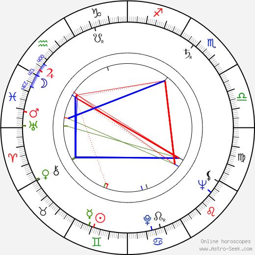 may 26 horoscope famous birthdays autos post