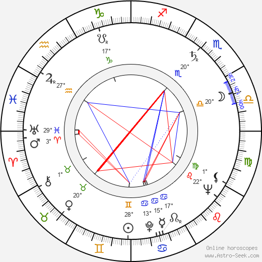 Miroslav Khun birth chart, biography, wikipedia 2019, 2020