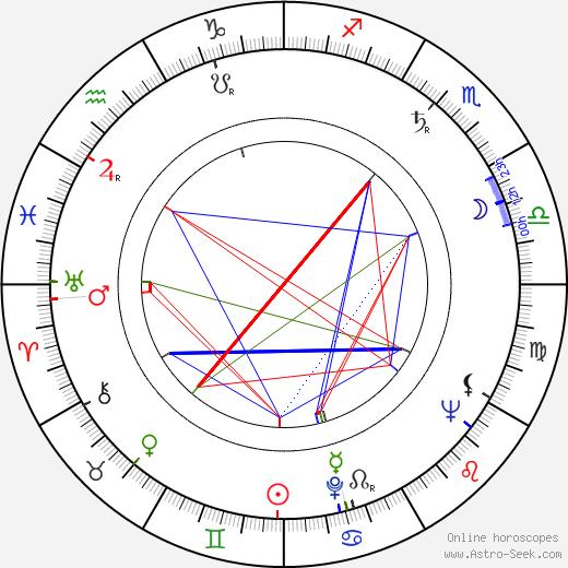 Miroslav Khun birth chart, Miroslav Khun astro natal horoscope, astrology