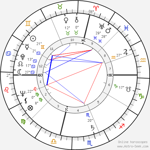 Paul Lynde tema natale, biography, Biografia da Wikipedia 2020, 2021