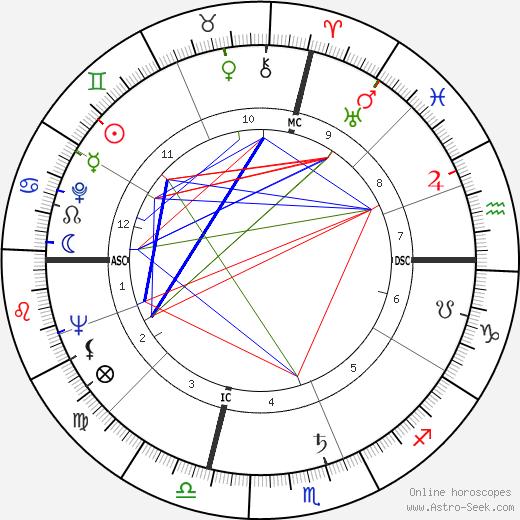 Paul Lynde tema natale, oroscopo, Paul Lynde oroscopi gratuiti, astrologia