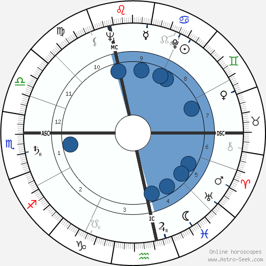 Peter Alexander wikipedia, horoscope, astrology, instagram