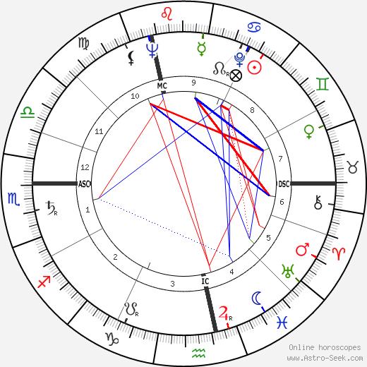 Peter Alexander день рождения гороскоп, Peter Alexander Натальная карта онлайн
