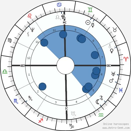Phil Burton wikipedia, horoscope, astrology, instagram